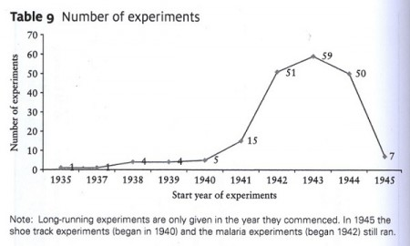 Graph showing number of human experiments over time